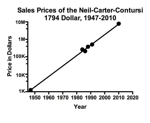 Eckberg 1794 Dollar Price Chart