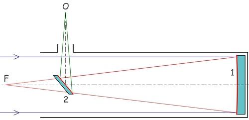 Il telescopio di Newton