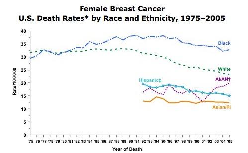 Breast ca mortality stats showing Black women at greatest risk