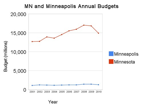 MN and Minneapolis Annual Budgets