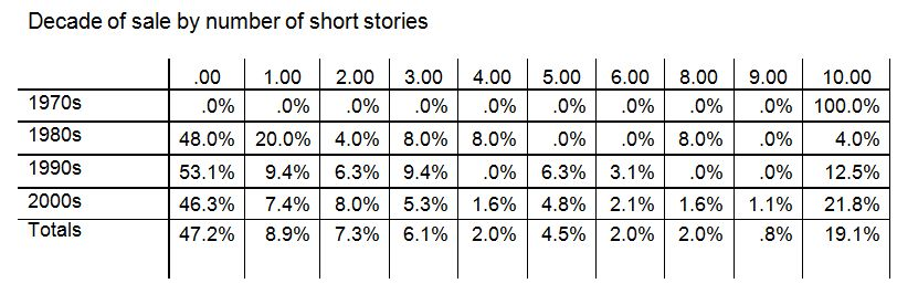 chart_decadebyshortstories_whole