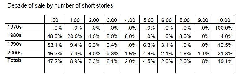 chart_decadebyshortstories_whole