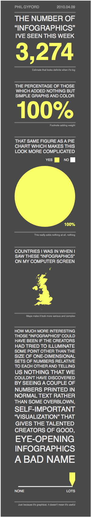Infographic about Infographics