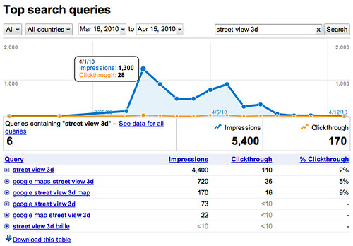 New Google Webmaster Tools Reports