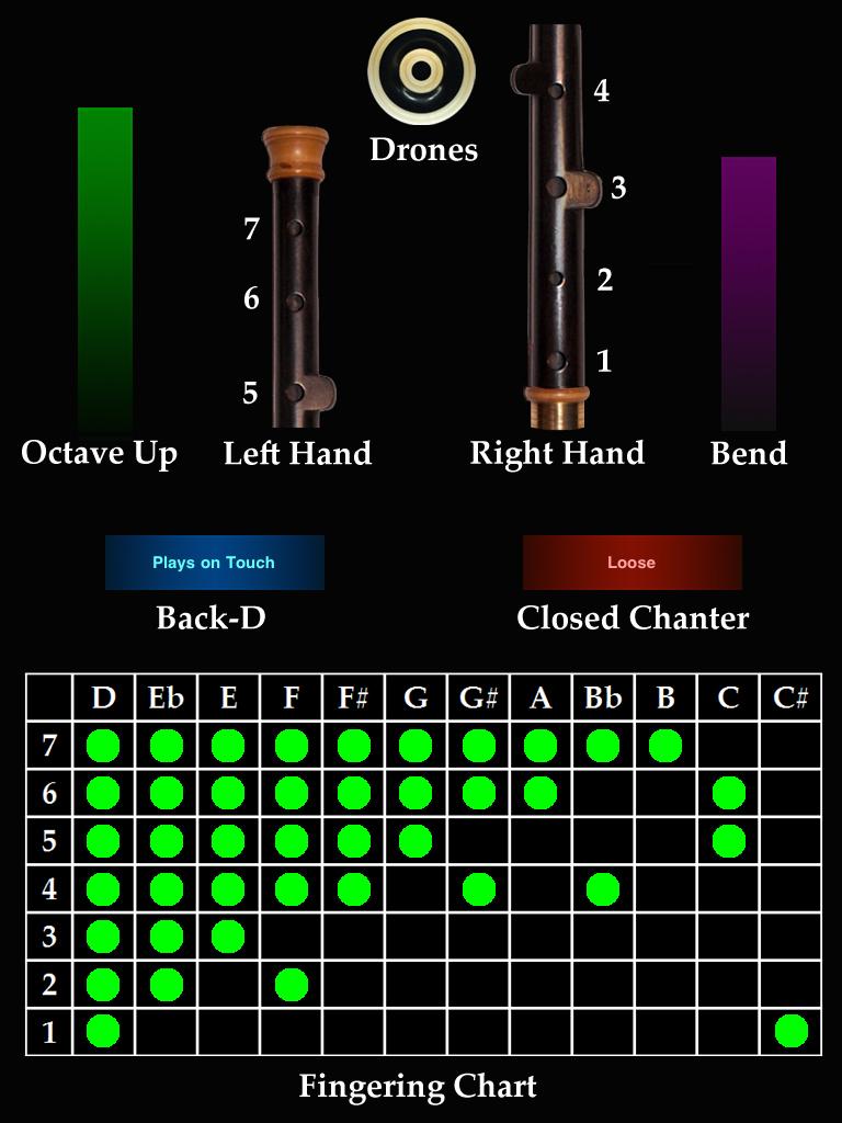 uilleann pipes fingering chart