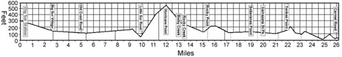 Big Sur Course Profile