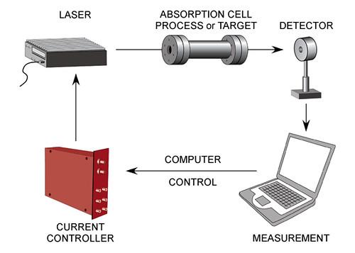 Sensor Process