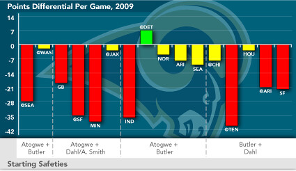 Rams Game Outcomes & Safety Pairings, 2009