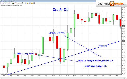 Atlas Line Charts of the Week: E-Mini, British Pound, Crude Oil