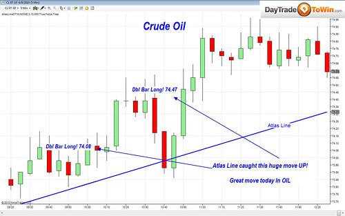 Atlas Line Charts of the Week: E-Mini, British Pound, Crude Oil