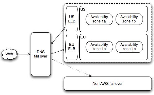 high-availability-arch