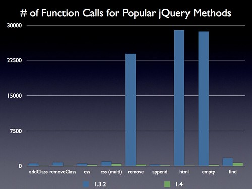 # of Function Calls for Popular jQuery Methods