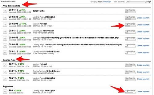 Weekly Alerts - Google Analytics
