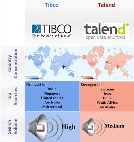 Open Source vs. proprietary - MDI Talend