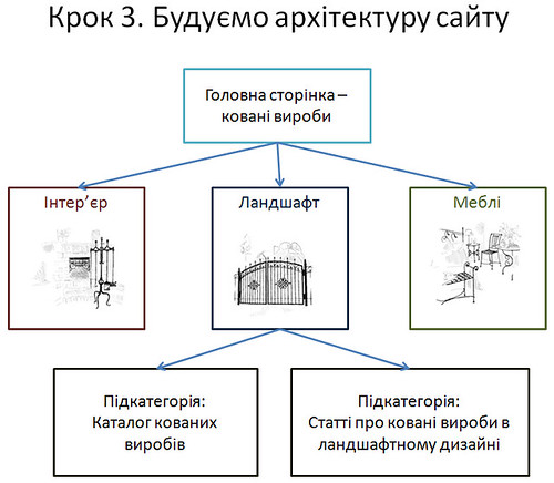 Крок 3. Будуємо архітектуру сайту