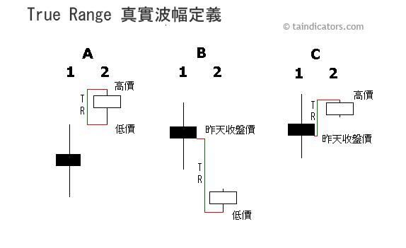 True_Range 真實波幅