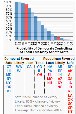 Although National Trends Continue To Move Slightly Toward The Republicans Since Start Of Year Our Senate Models Trend Estimate Has Them Gaining