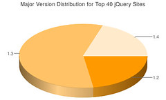 jQuery 1.2 - 1.4 Distribution - Alexa Top 100