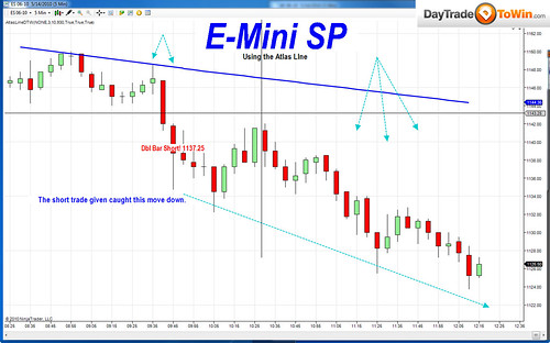 E-Mini SP Price Action How To Day Trade