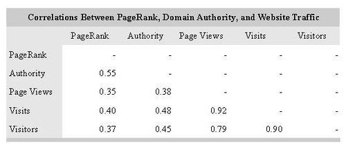 Correlations Between PageRank, Domain Authority and Website Traffic