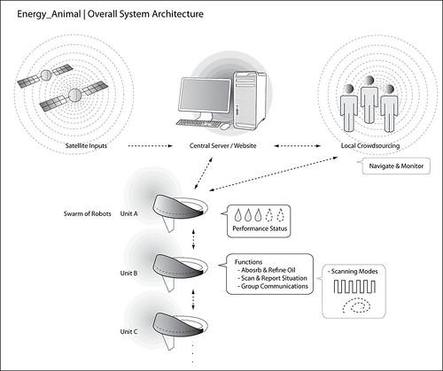 energy_animal_system_diagram
