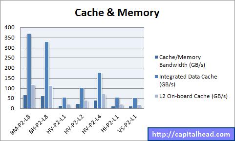 Hyper-V Cache and Memory