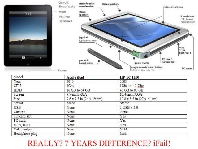 iPad: iDunno, iThink iM iOver iT