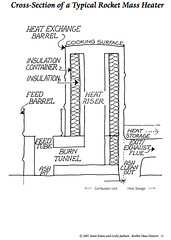 Rocket Mass Heater (Mark Angelini) Tags: rocketstove permaculturedesign iantoevans rocketmassheater