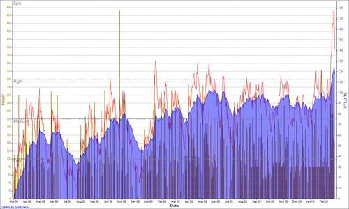 My training load a varied graph showing how my fitness goes up and down