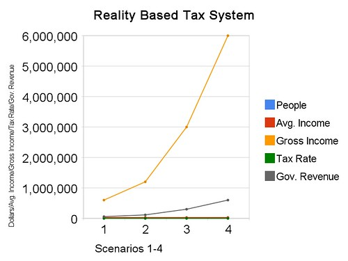 Reality Based Tax System