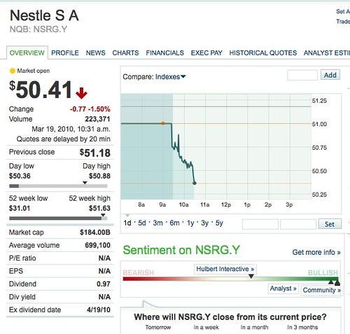 Nestlé share price drops