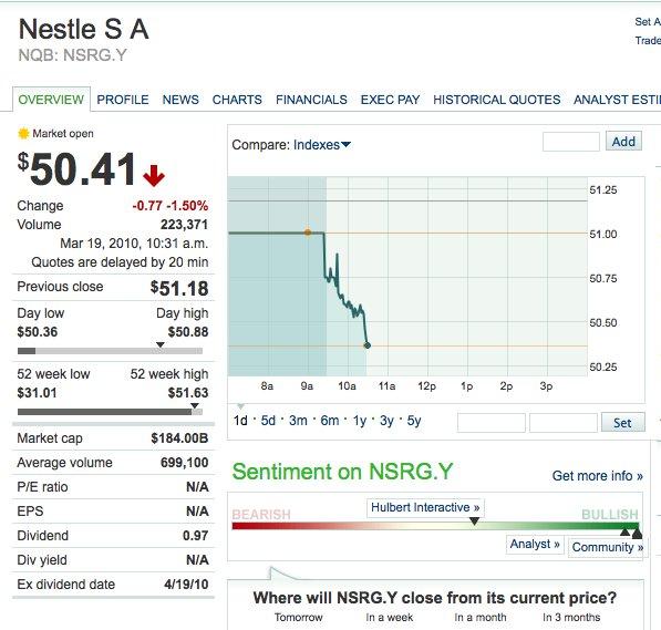 Nestl? share price drops