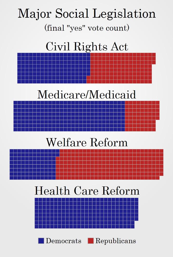 MajorSocialLegislation