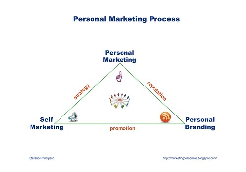 personal marketing process