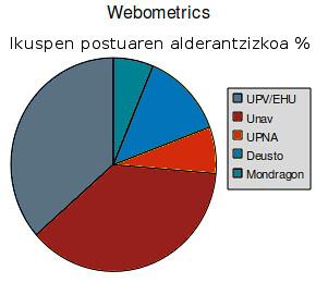 Webometrics-invVisibilidad_eu