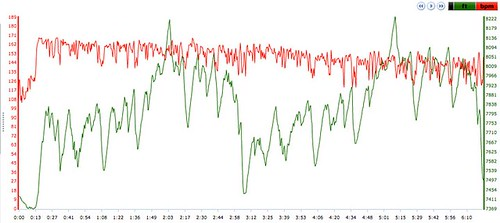 Growler HR and Elevation data
