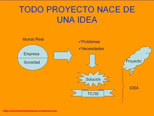 proyecto Ideas