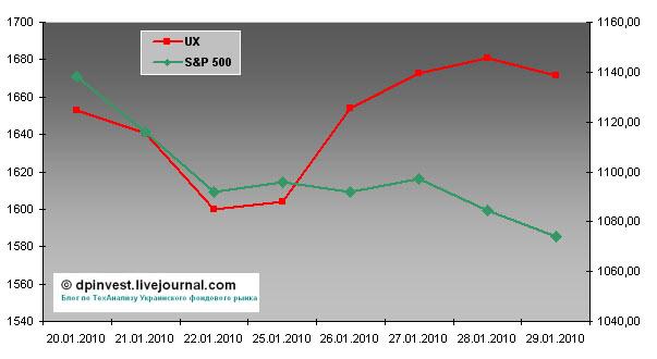 Индекса уб 2010