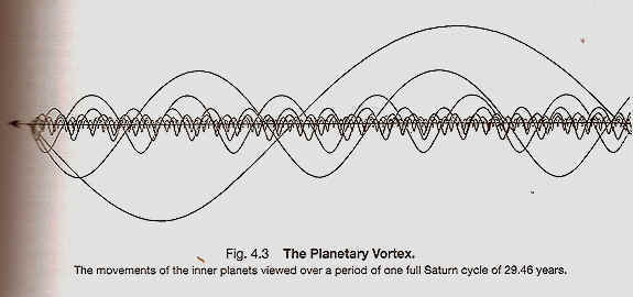 PLanetary_Vortex_orbits_web2