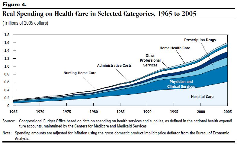 health care cost factors