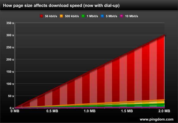 How page size affects download speed, now with dial-up