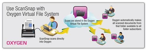 How Can I Scan and Share My Documents in the Cloud?_Oxygen Diagram