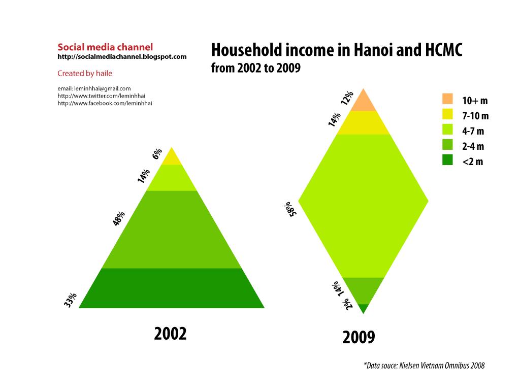 Hanoi-and-HCMC-Household-Income