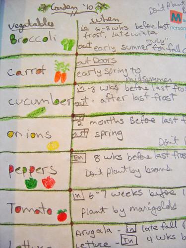 my garden list