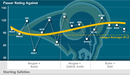 Passer Rating graph