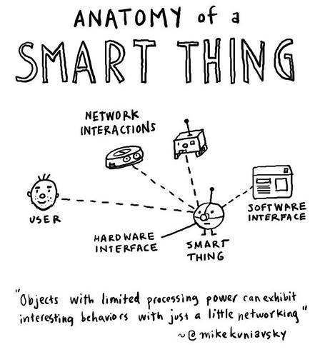 Communication Nation: Anatomy of a smart thing