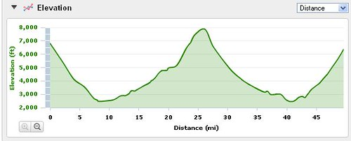 GC elevation profile