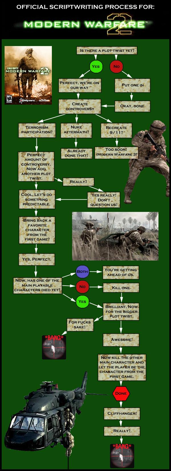 Toda la verdad sobre el guión de modern warfare 2