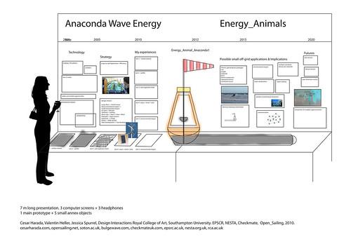 Anaconda Energy Animal