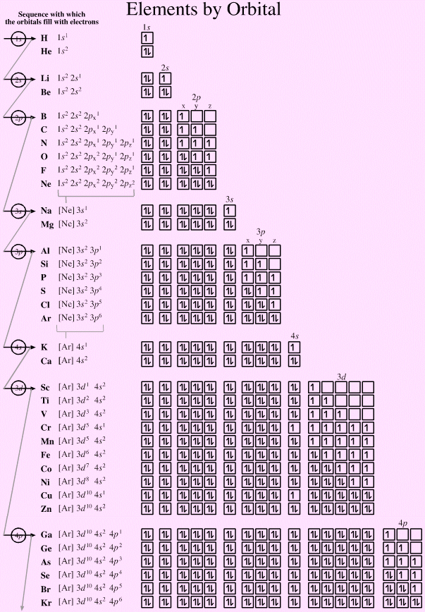 Internet database of periodic tables neatorama ccuart Choice Image